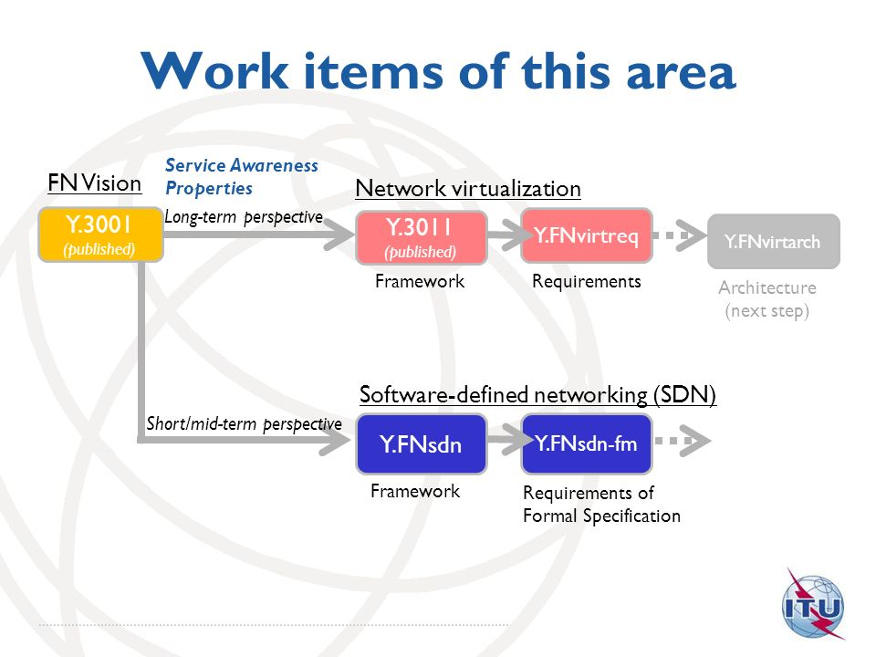 Work items of this area FN Vision Network virtualization Y.3001 Y.3011