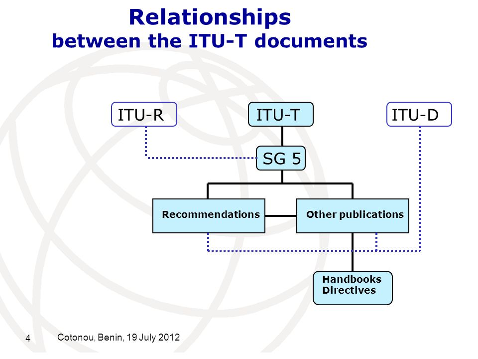 Relationships between the ITU-T documents