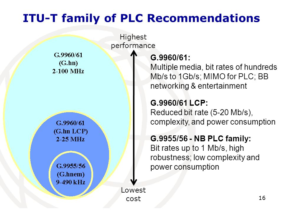 ITU-T family of PLC Recommendations
