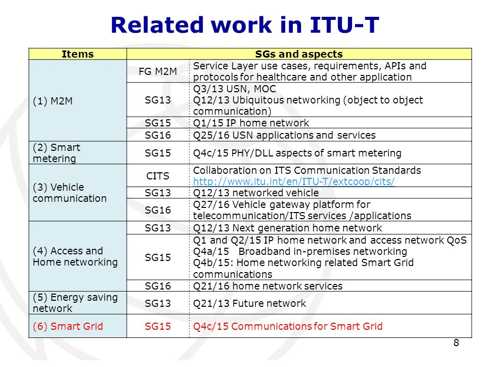 Related work in ITU-T Items SGs and aspects (1) M2M FG M2M