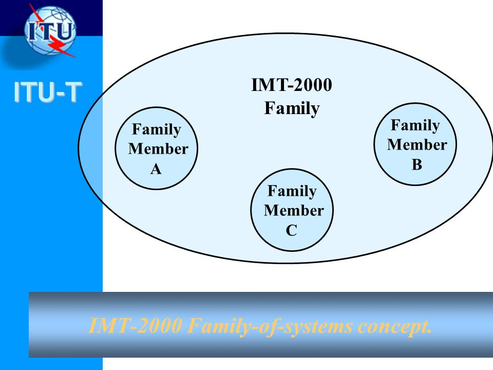IMT-2000 Family-of-systems concept.