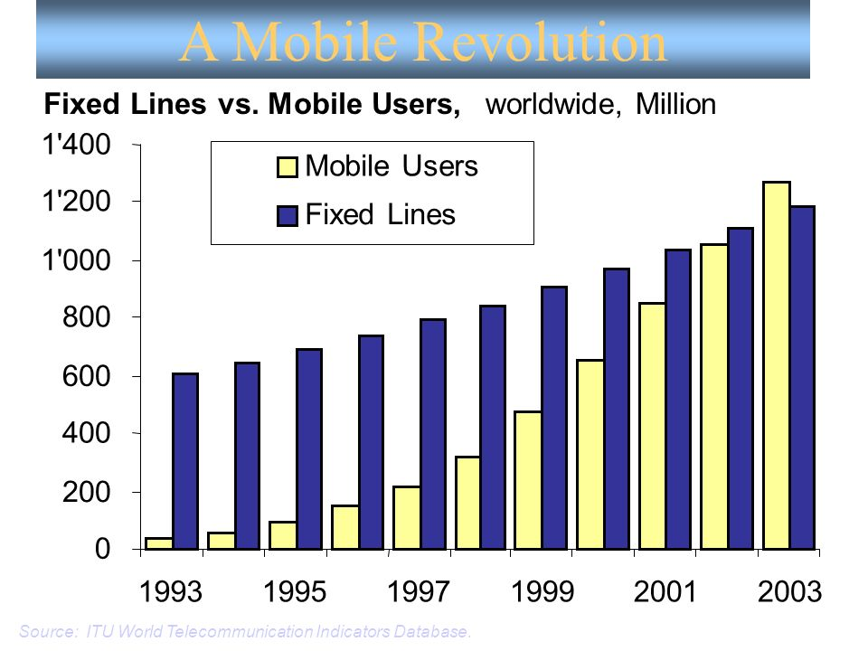 A Mobile Revolution Fixed Lines vs. Mobile Users, worldwide, Million