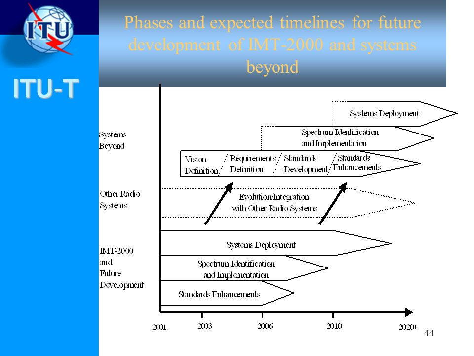Phases and expected timelines for future development of IMT-2000 and systems beyond
