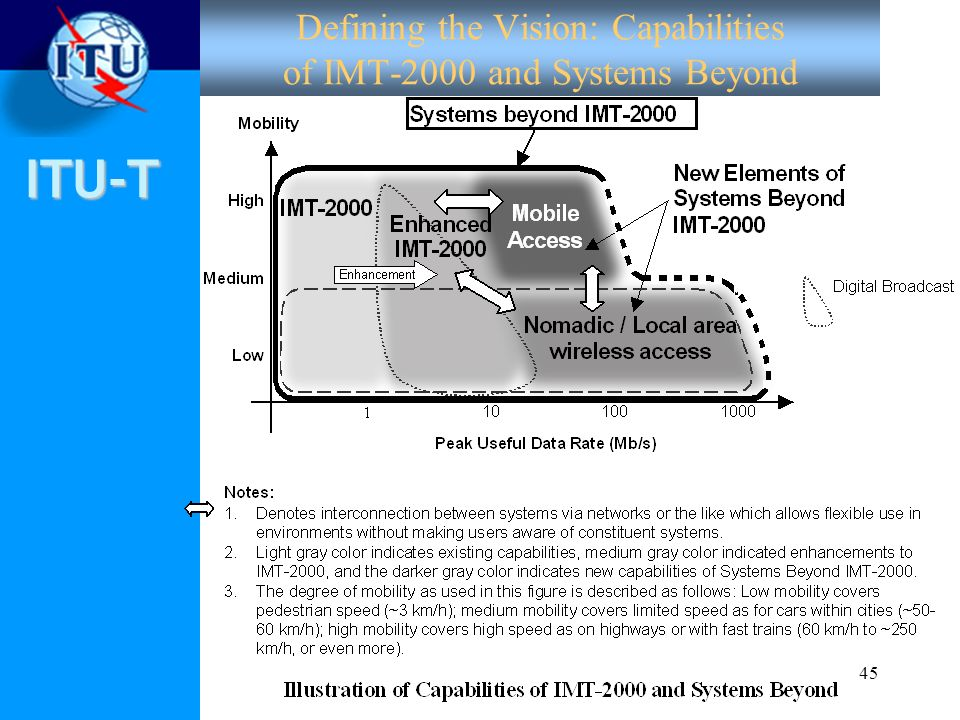 Defining the Vision: Capabilities of IMT-2000 and Systems Beyond
