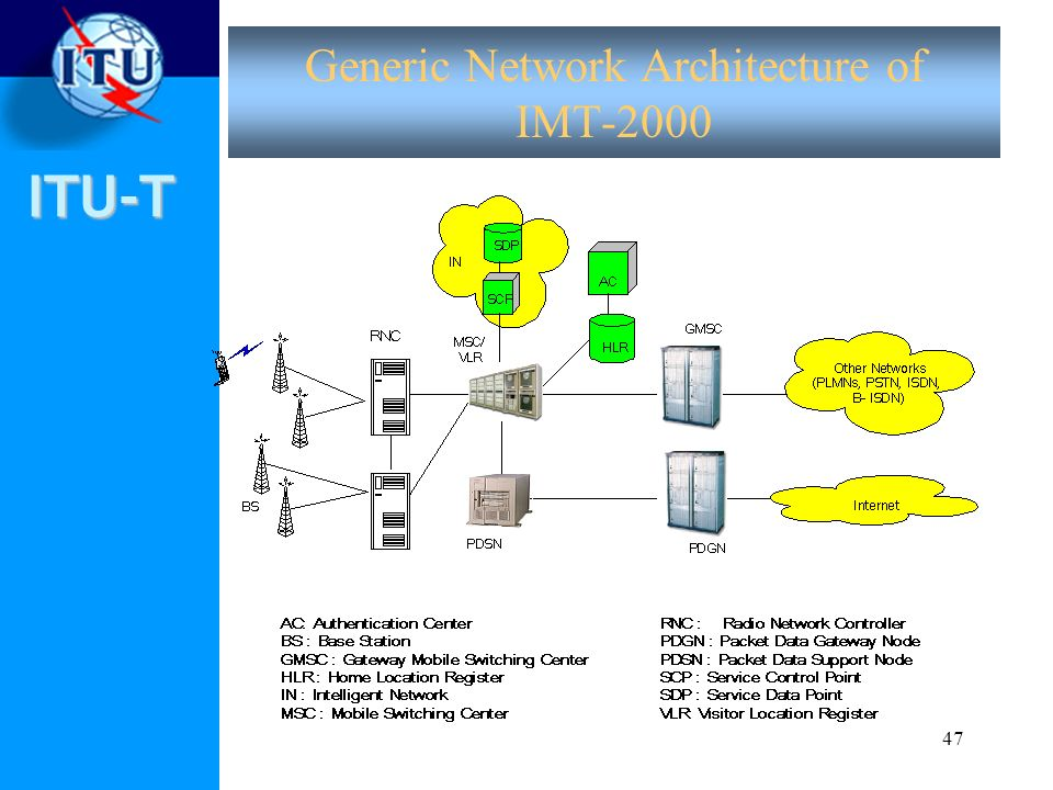 Generic Network Architecture of IMT-2000