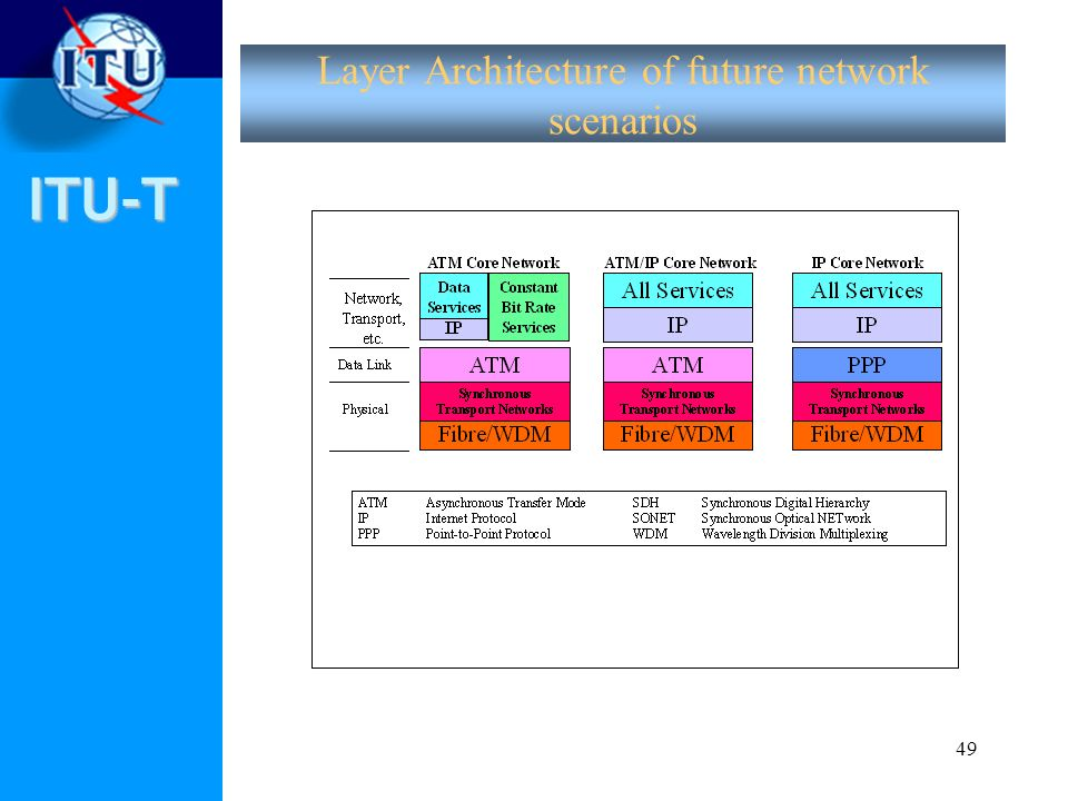 Layer Architecture of future network scenarios