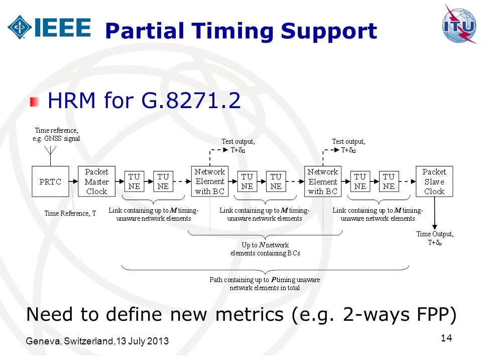 Partial Timing Support