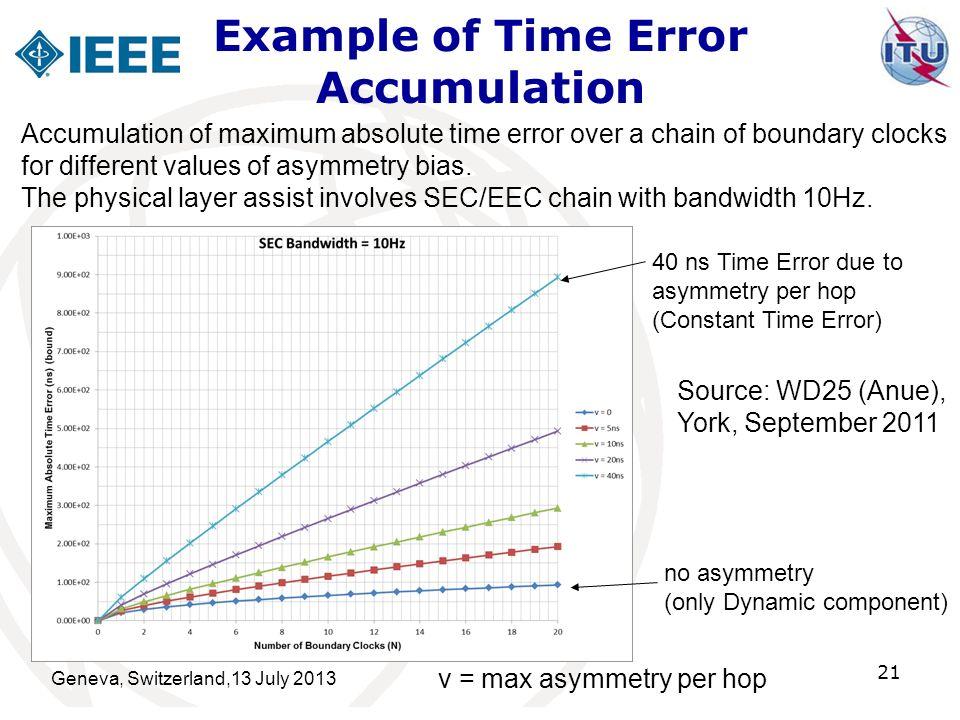 Example of Time Error Accumulation