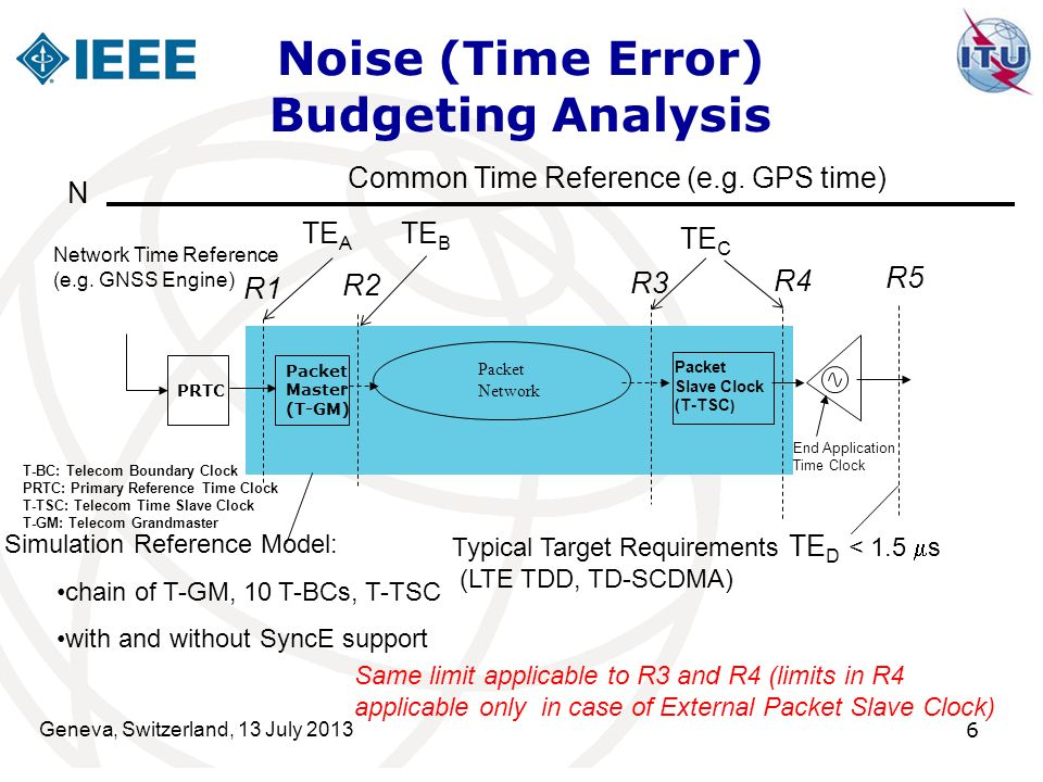 Noise (Time Error) Budgeting Analysis