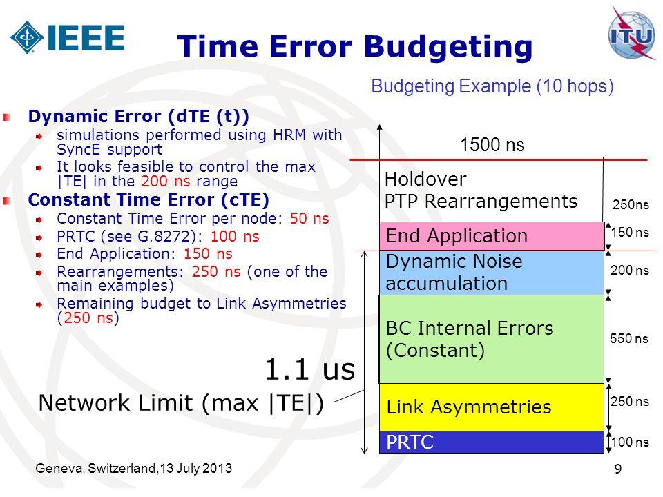 Time Error Budgeting 1.1 us Network Limit (max |TE|)