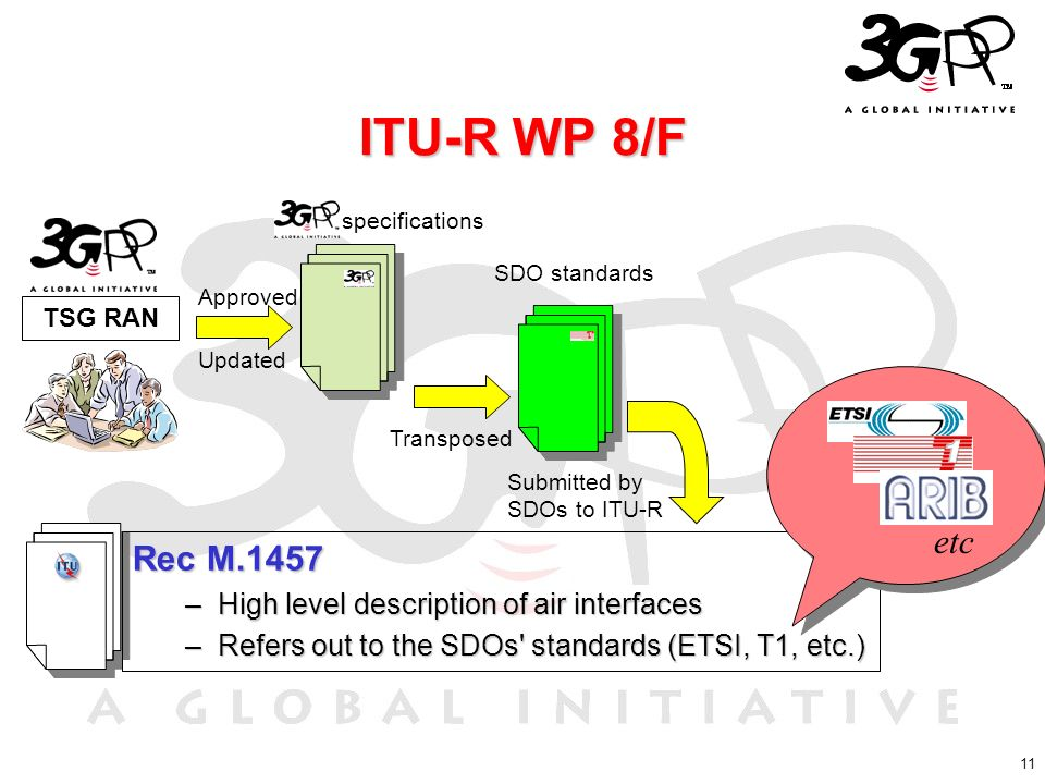 ITU-R WP 8/F etc Rec M.1457 High level description of air interfaces