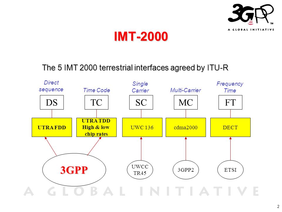 The 5 IMT 2000 terrestrial interfaces agreed by ITU-R
