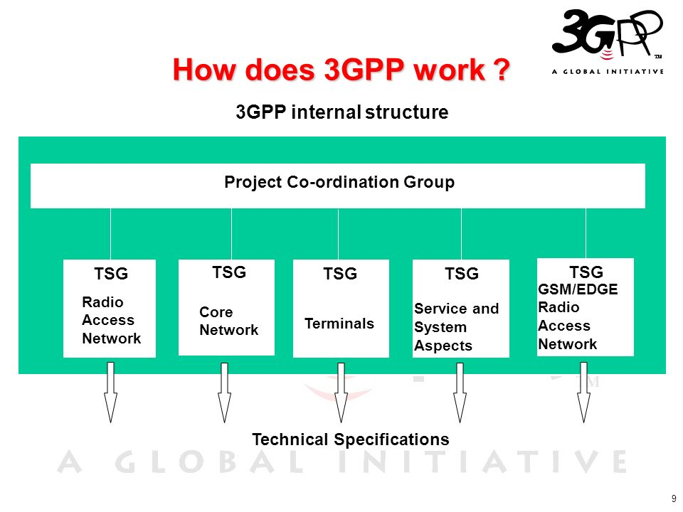 How does 3GPP work 3GPP internal structure