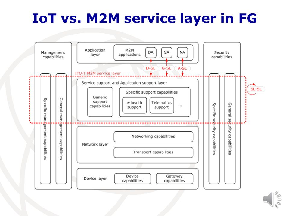 IoT vs. M2M service layer in FG