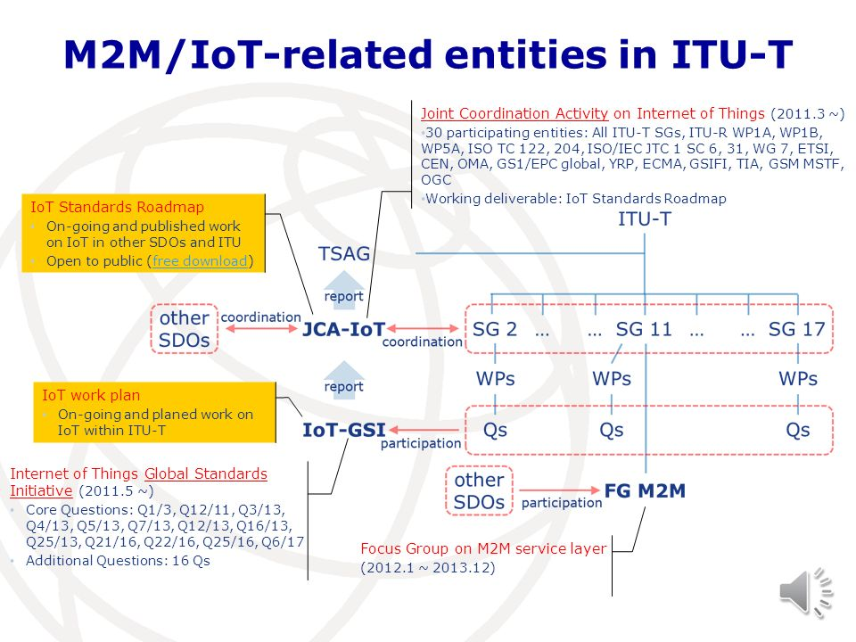 M2M/IoT-related entities in ITU-T