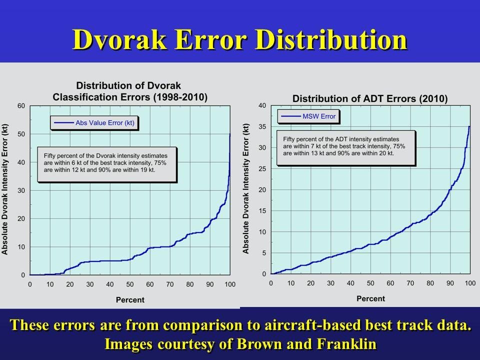 Dvorak Error Distribution
