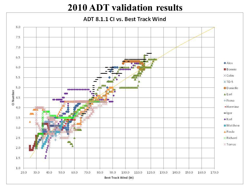 2010 ADT validation results
