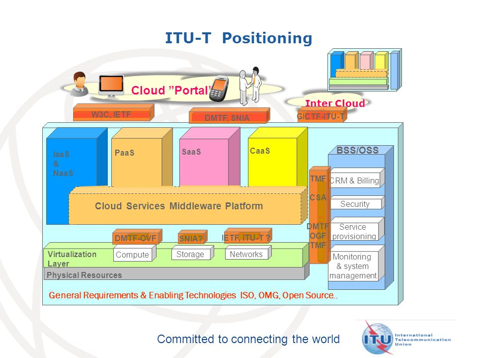 ITU-T Positioning Cloud Portal Inter Cloud BSS/OSS