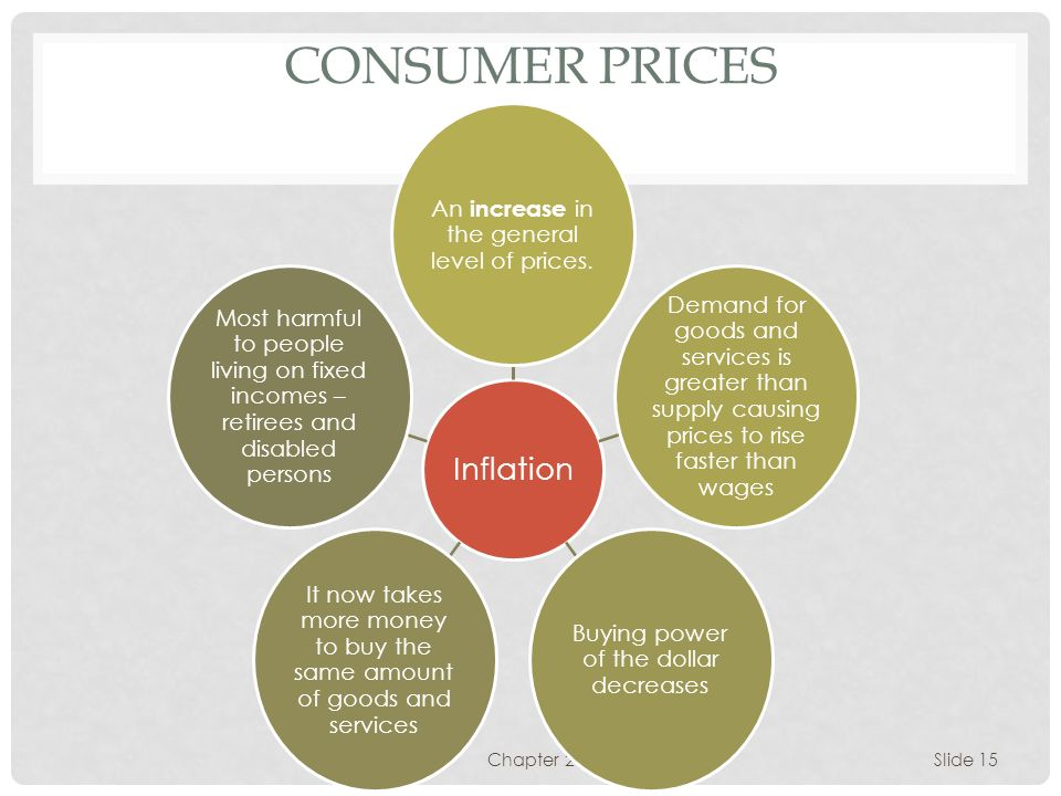 CONSUMER PRICES An increase in the general level of prices.