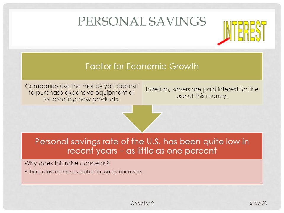 Personal Savings Chapter 2 Factor for Economic Growth