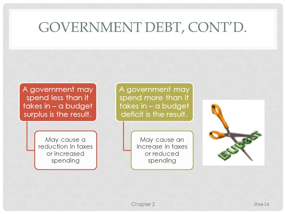 Government Debt, cont'd.