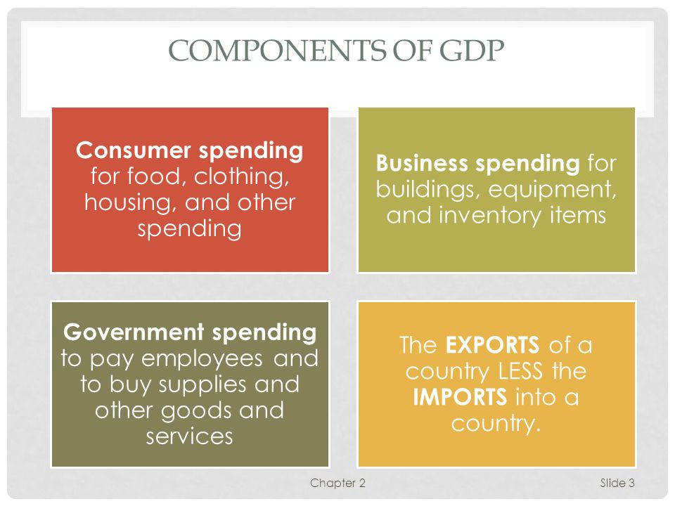 Components of GDP Consumer spending for food, clothing, housing, and other spending. Business spending for buildings, equipment, and inventory items.