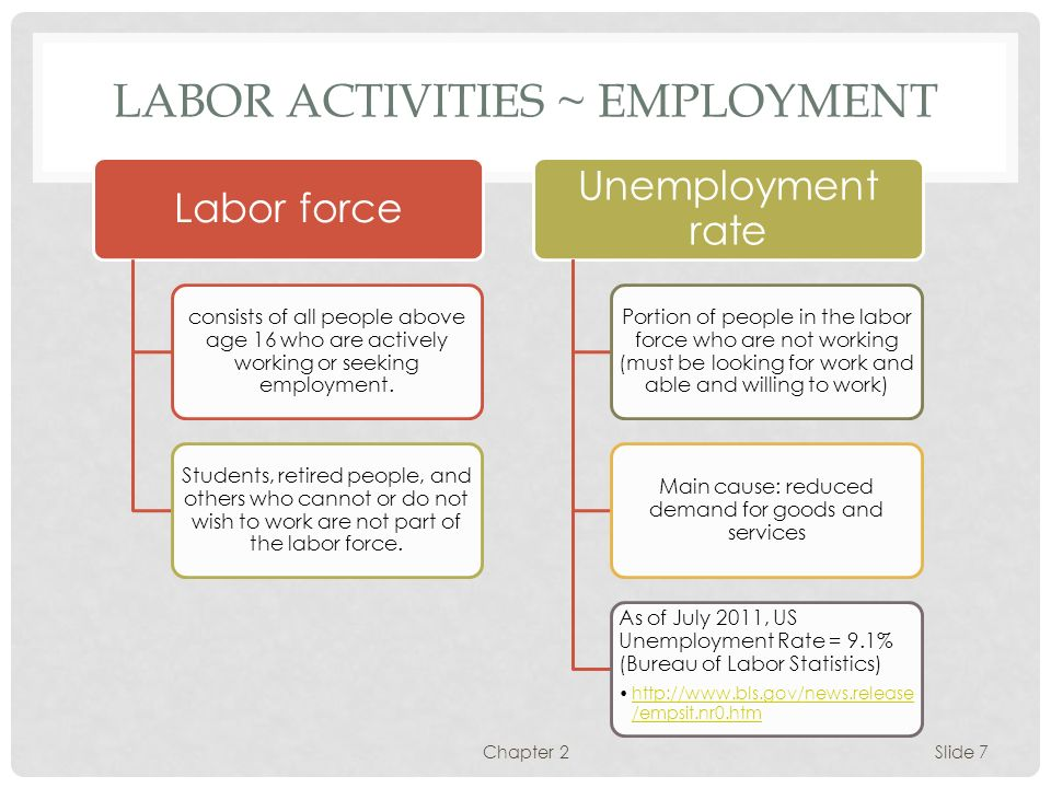 Labor Activities ~ Employment