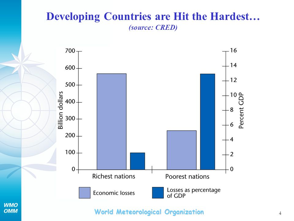 Developing Countries are Hit the Hardest…