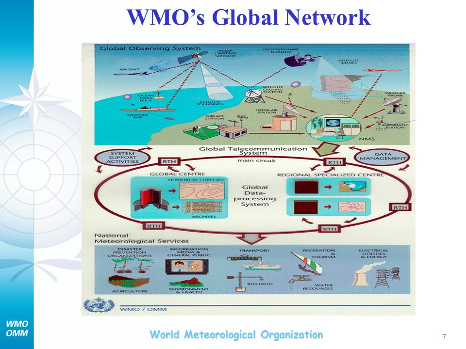 WMO's Global Network