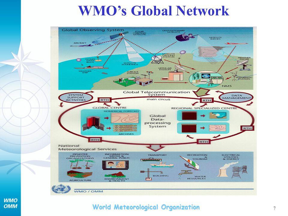 WMO's Global Network
