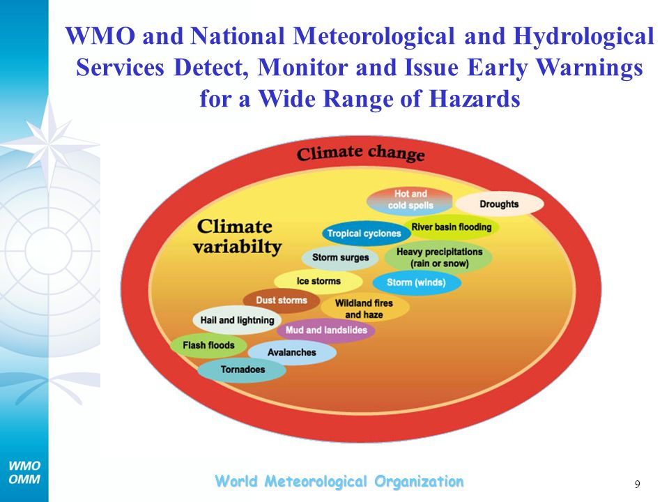 WMO and National Meteorological and Hydrological Services Detect, Monitor and Issue Early Warnings for a Wide Range of Hazards