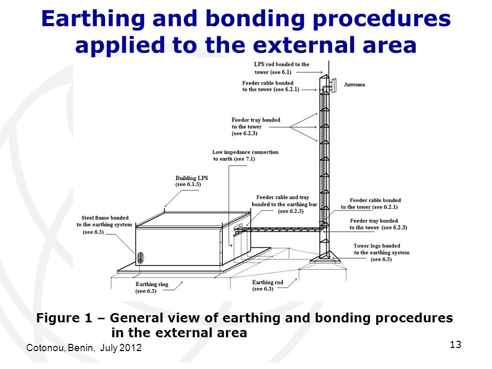 Earthing and bonding procedures applied to the external area