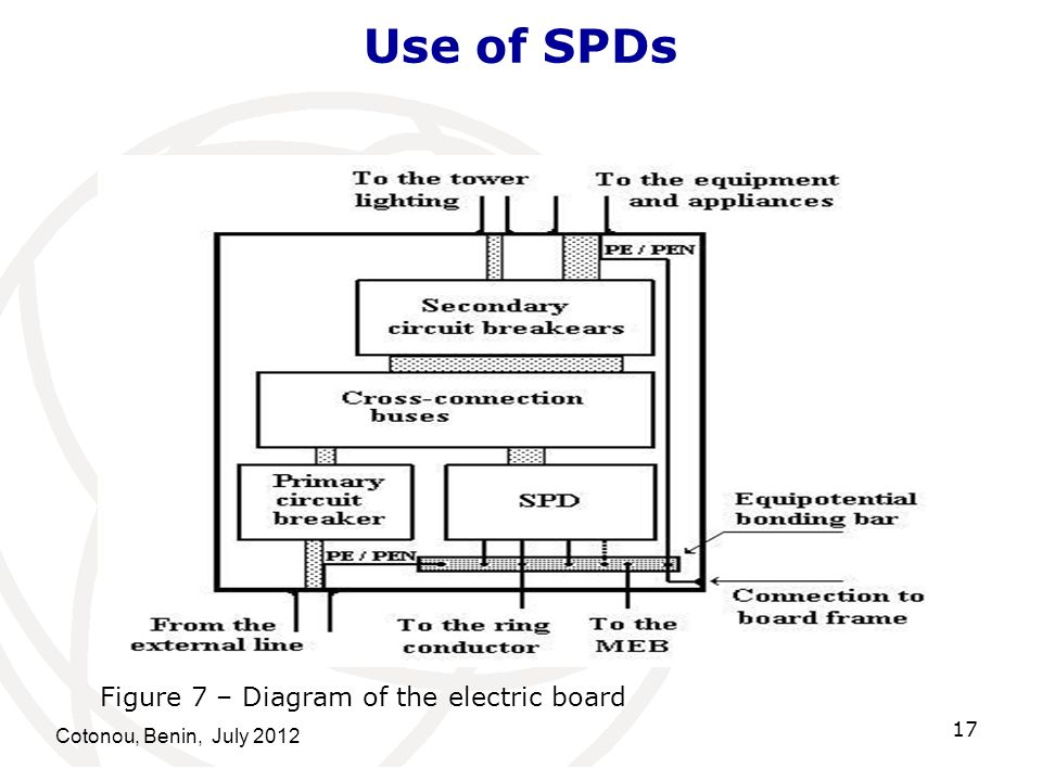 Use of SPDs Figure 7 – Diagram of the electric board