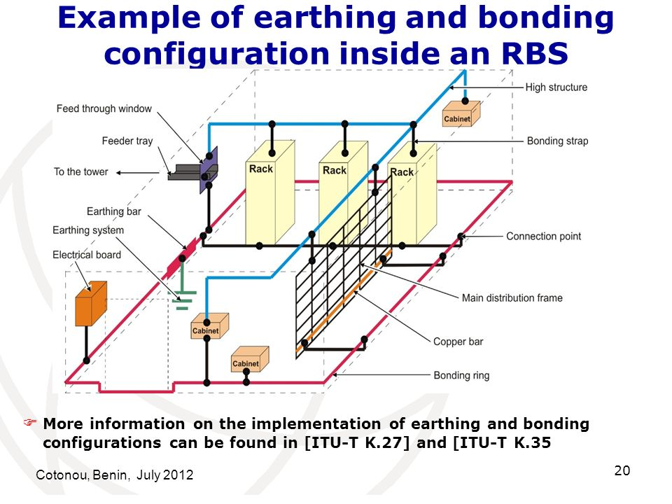 Example of earthing and bonding configuration inside an RBS