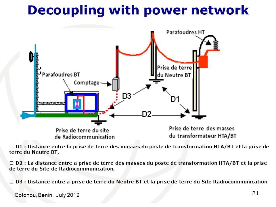 Decoupling with power network