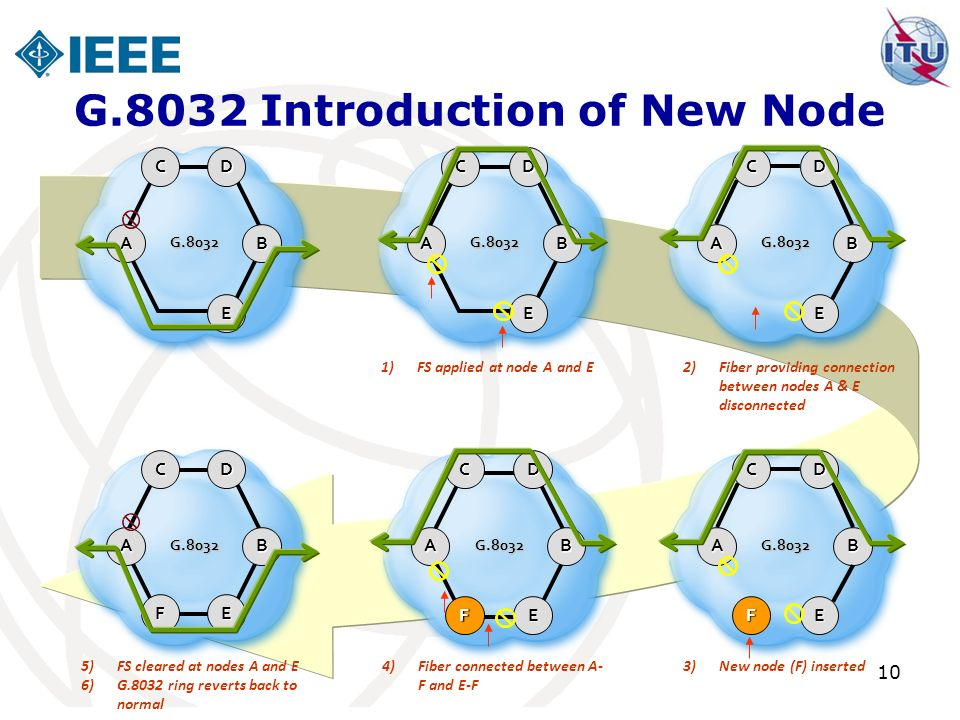 G.8032 Introduction of New Node
