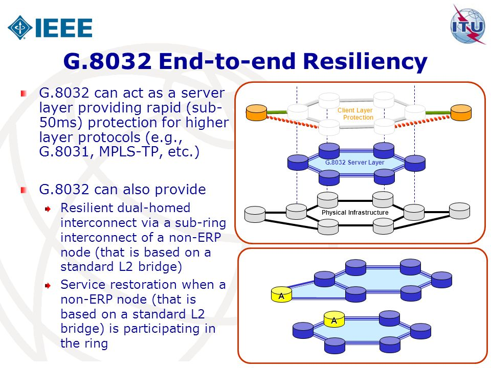 G.8032 End-to-end Resiliency