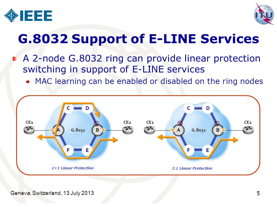 G.8032 Support of E-LINE Services