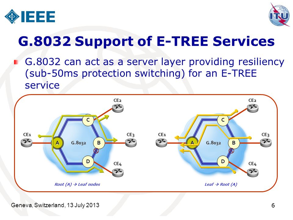 G.8032 Support of E-TREE Services