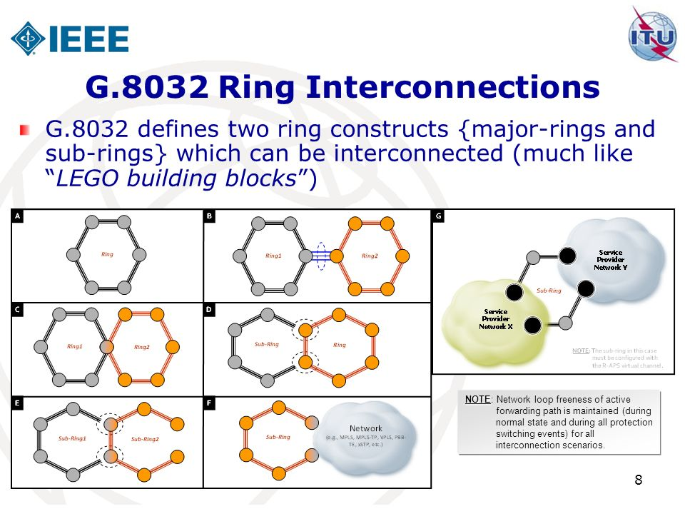 G.8032 Ring Interconnections