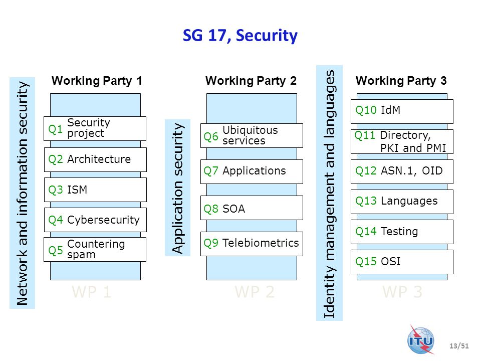 SG 17, Security WP 1 WP 2 WP 3 Identity management and languages