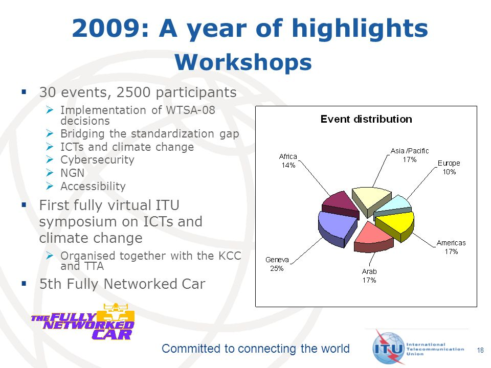 2009: A year of highlights Workshops 30 events, 2500 participants