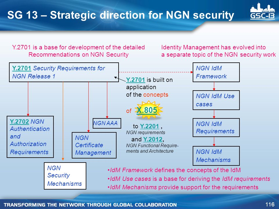SG 13 – Strategic direction for NGN security