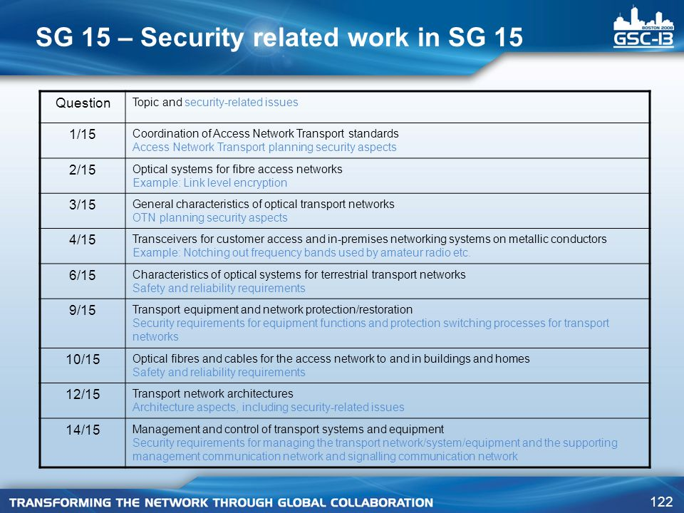 SG 15 – Security related work in SG 15