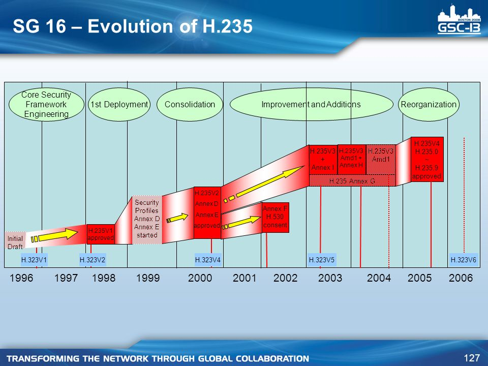 SG 16 – Evolution of H.235 1997. 1998. 1999. 2000. 2001. 2002. Initial Draft. H.323V2. H.323V4.