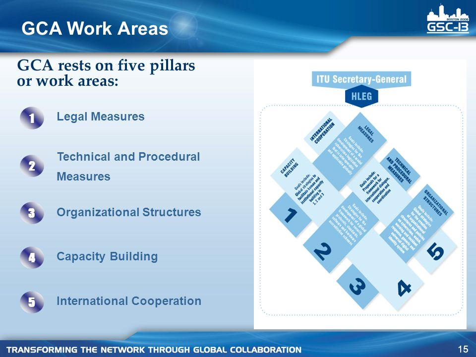 GCA Work Areas GCA rests on five pillars or work areas: Legal Measures