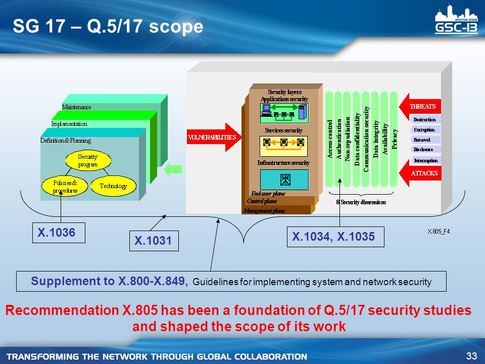 SG 17 – Q.5/17 scope X X.1034, X X Supplement to X.800-X.849, Guidelines for implementing system and network security.