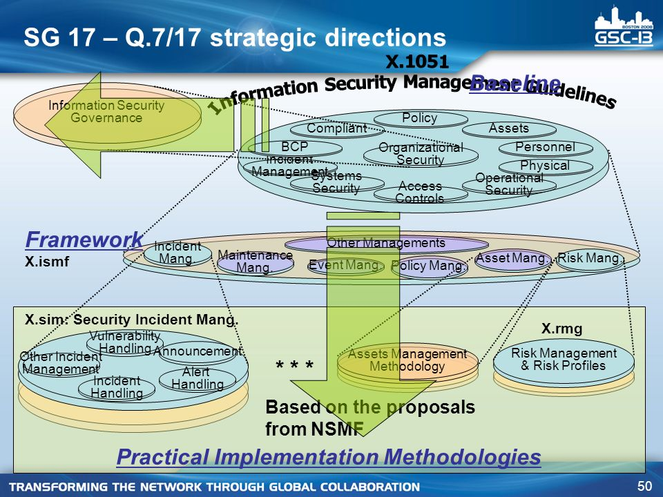 SG 17 – Q.7/17 strategic directions