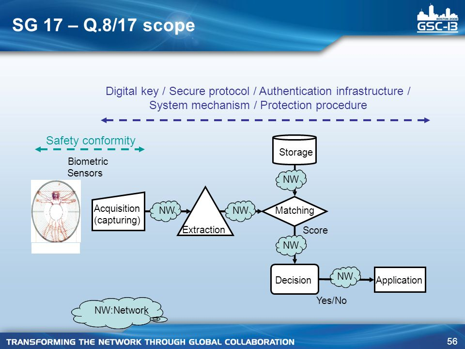 SG 17 – Q.8/17 scope Digital key / Secure protocol / Authentication infrastructure / System mechanism / Protection procedure.