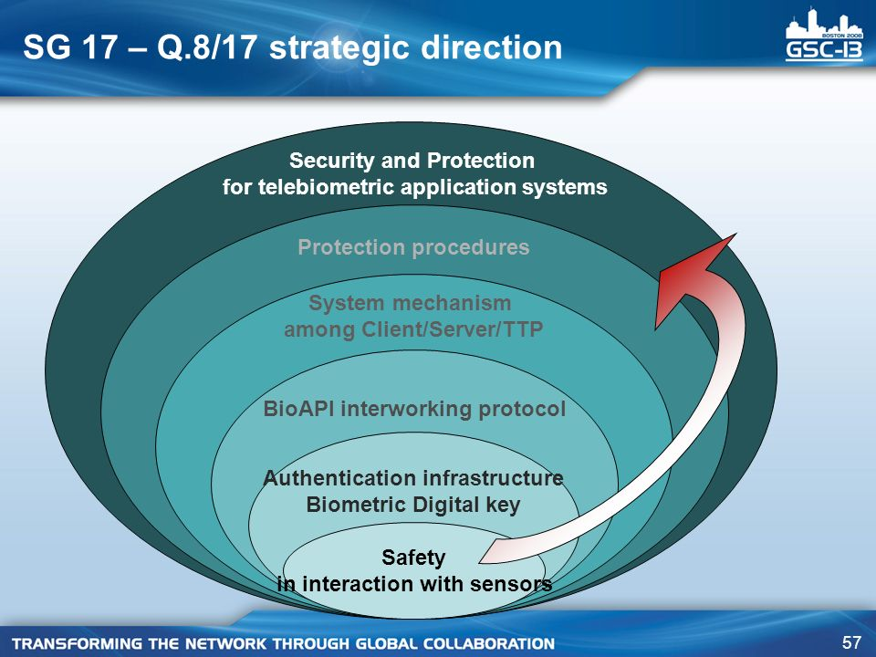 SG 17 – Q.8/17 strategic direction